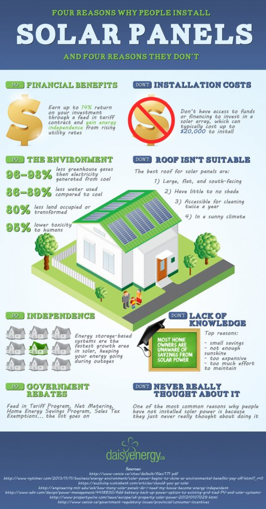 4 Reasons Why People Install Solar Panels, and 4 Reasons Why They Don't