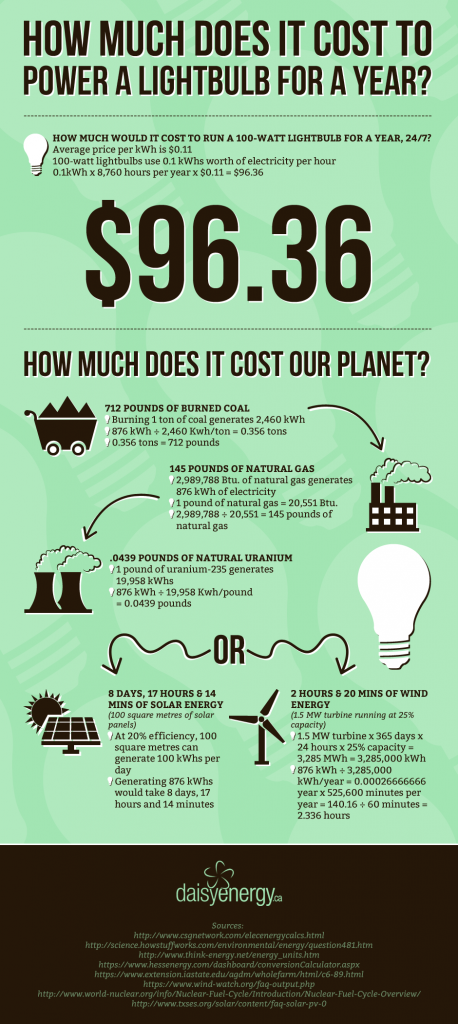 Cost to Power a Lightbulb infographic